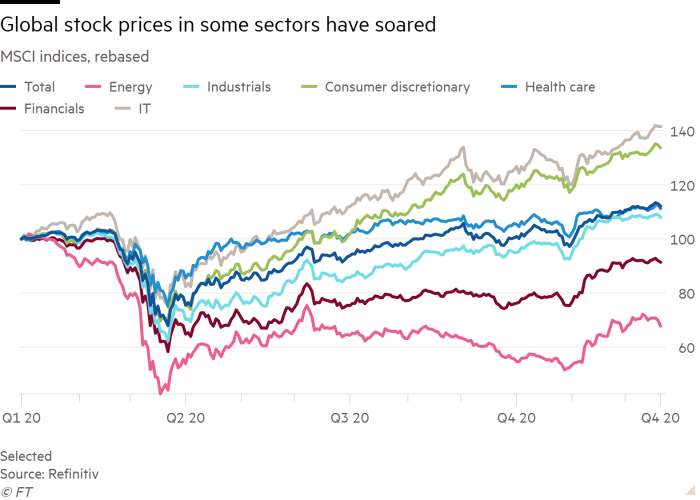 Line chart of MSCI indices, rebased showing Global stock prices in some sectors have soared