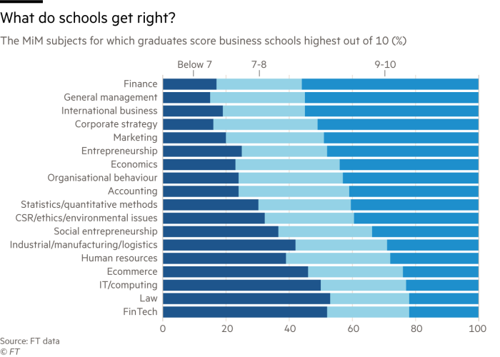 Chart showing the MiM subjects for which graduates score business schools highest out of 10 (%)