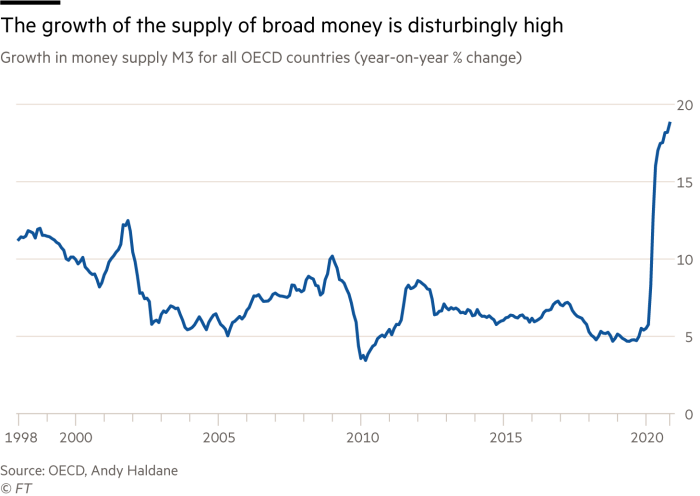 Chart showing Growth in money supply M3 for all OECD countries
