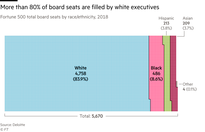 Chart showing that More than 80% of board seats in Fortune 500 companies are filled by white executives