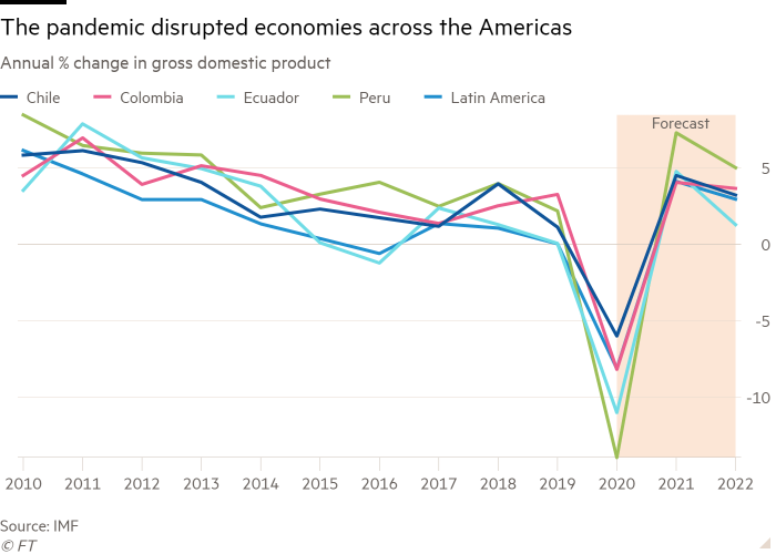 Line chart of Annual % change in gross domestic product showing The pandemic disrupted economies across the Americas