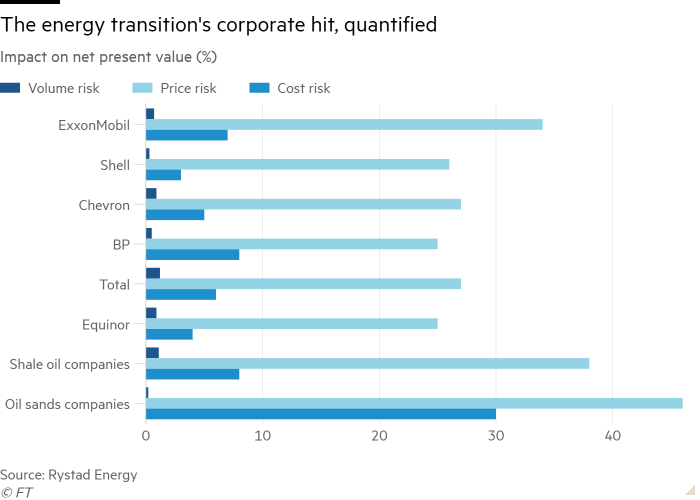 Bar chart of Impact on net present value (%) showing The energy transition's corporate hit, quantified