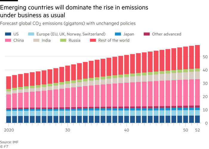 Graph showing that emerging markets will dominate the rise in emissions under normal conditions
