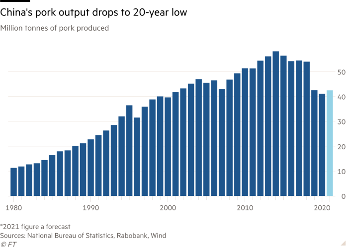 Column chart of Million tonnes of pork produced showing China's pork output drops to 20-year low