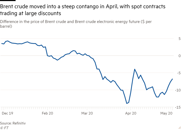 Line chart of Difference in the price of Brent crude and Brent crude electronic energy future ($ per barrel)  showing Brent crude moved into a steep contango in April, with spot contracts trading at large discounts