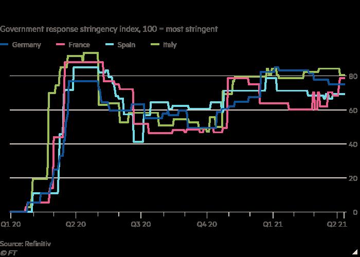 Das Liniendiagramm des strengen Index für die Reaktion der Regierung, 100 = am strengsten, zeigt, dass die Covid-Beschränkungen der Eurozone im ersten Quartal streng blieben