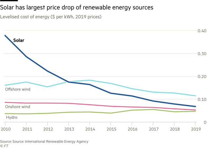 Solar has largest price drop of renewable energy sources. Chart showing Levelised cost of energy ($ per kWh, 2019 prices). Solar dropped from almost 40 cents per kilowatt hour in 2010 to less than 10 cents in 2019