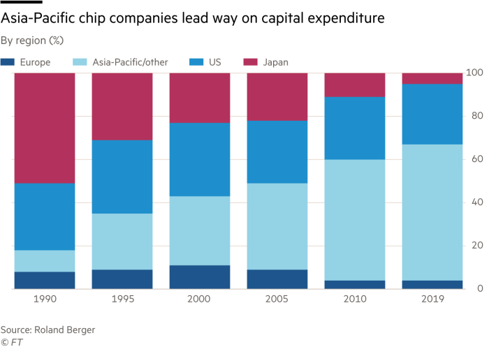 Bar chart showing semiconductor Capex spending, by region