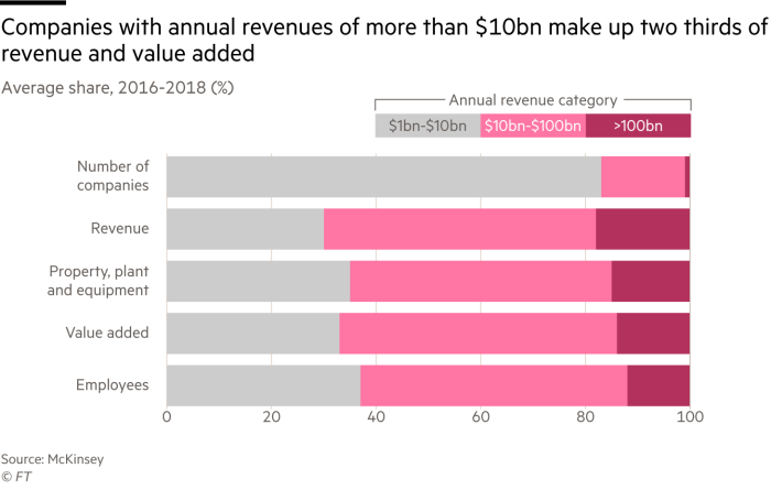 Graph of the average share of the various measures of the company which shows that companies with annual turnover exceeding ten billion dollars account for two thirds of turnover and value added