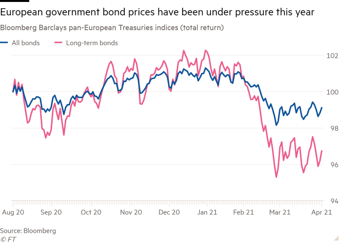 The line chart of Bloomberg Barclays Pan-European Treasury Indicators (Total Returns) has shown pressure on European government bond prices this year.