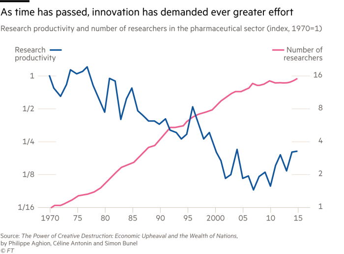Chart showing research productivity and number of researchers in the pharmaceutical sector (index, 1970=1)