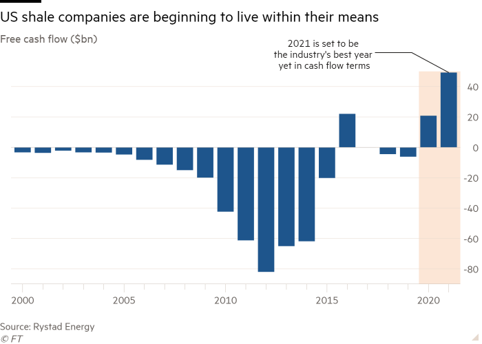 Column chart of Free cash flow ($bn) showing US shale companies are beginning to live within their means