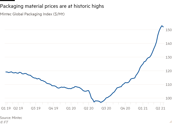 Line chart of Mintec Global Packaging Index ($/Mt) showing Packaging material prices are at historic highs