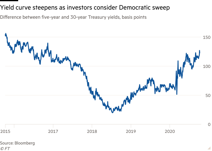 Line chart of Difference between five-year and 30-year Treasury yields, basis points showing Yield curve steepens as investors consider Democratic sweep