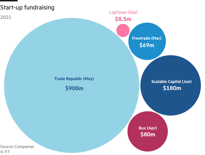 Bubble chart showing the scale of startup fundraising by five companies in 2021