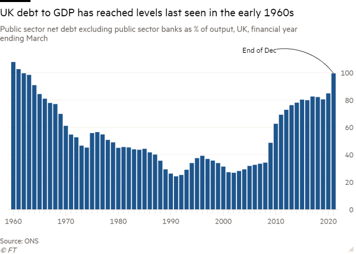 Column chart: Public sector net debt excluding public sector banks as % of output, UK, financial year ending March showing UK debt to GDP has reached levels last seen in the early 1960s