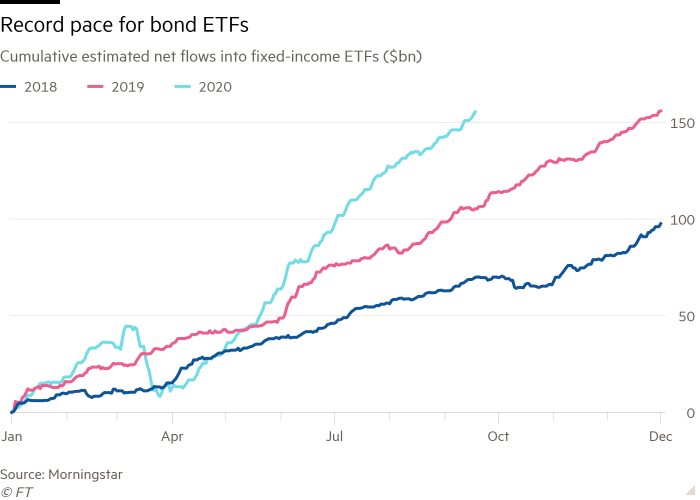 Line chart of Cumulative estimated net flows into fixed-income ETFs ($bn) showing Record pace for bond ETFs