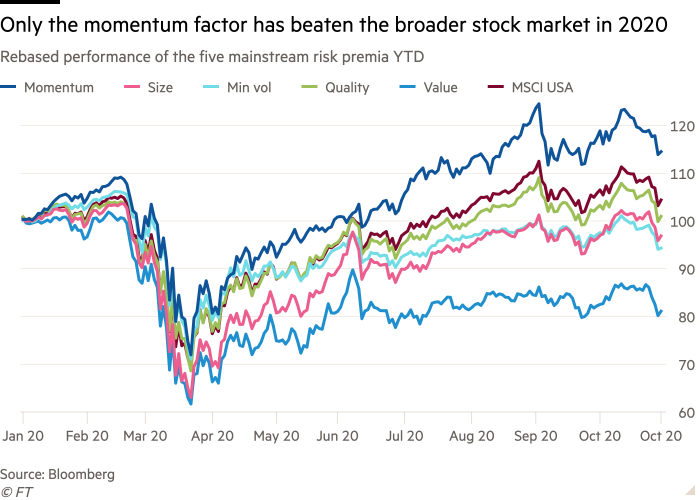 Line chart of Rebased performance of the five mainstream risk premia YTD showing Only the momentum factor has beaten the broader stock market in 2020
