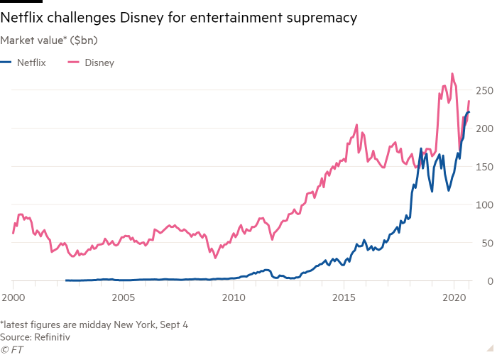 Line chart of Market value* ($bn) showing Netflix challenges Disney for entertainment supremacy