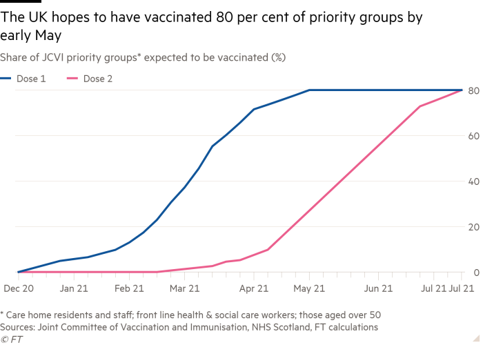 Line chart of Share of JCVI priority groups* expected to be vaccinated (%) showing The UK hopes to have vaccinated 80 per cent of priority groups by early May