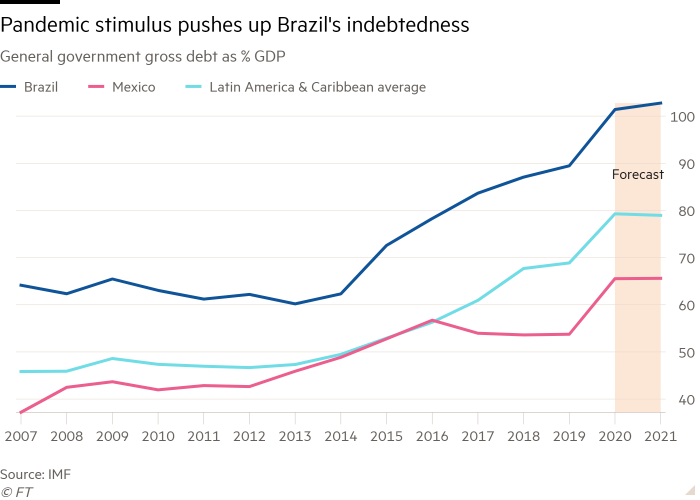 Line chart of General government gross debt as % GDP showing Pandemic stimulus pushes up Brazil's indebtedness