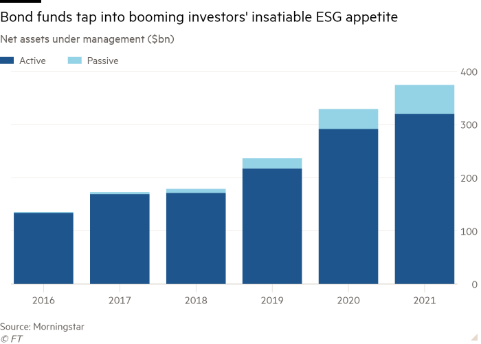 Column chart of Net assets under management ($bn) showing Bond funds tap into booming investors' insatiable ESG appetite