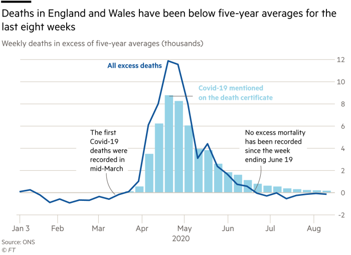 Chart showing deaths in England and Wales in excess of five-year averages compared with deaths where the certificate mentioned Covid-19, showing that deaths from all causes has been below the five-year average for the past eight weeks.