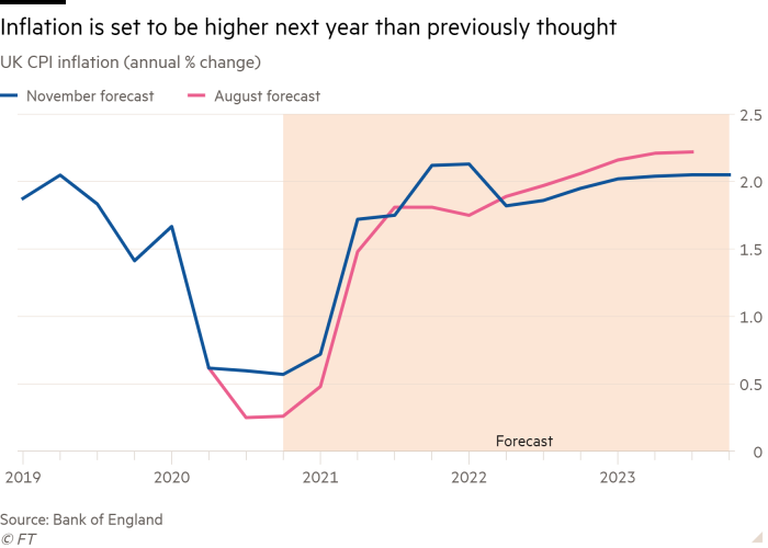 Line chart of UK CPI inflation (annual % change) showing Inflation is set to be higher next year than previously thought