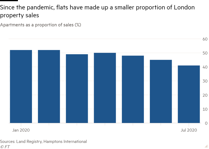 Column chart of Apartments as a proportion of sales (%) showing Since the pandemic, flats have made up a smaller proportion of London property sales