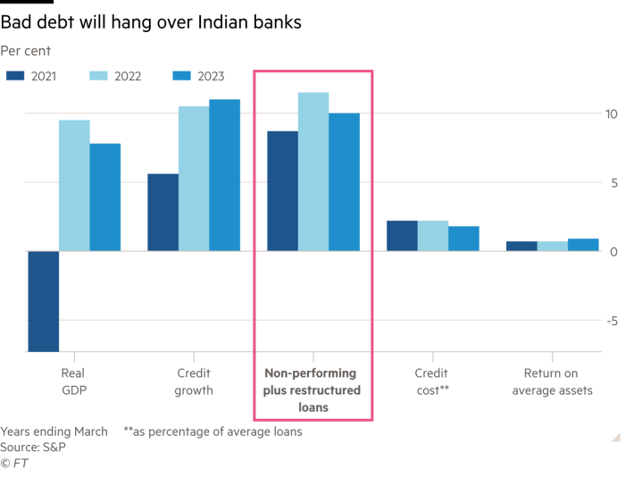 Column chart showing how bad debt will hang over Indian banks by comparing real GDP, credit growth, credit cost and return on average assets with non-performing plus restructured loans for 2021, 2022 and 2023