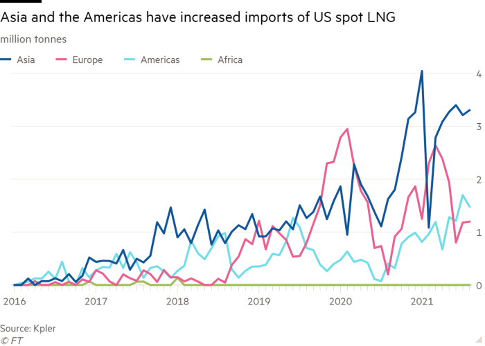 Line chart of million tonnes  showing Asia and the Americas have increased imports of US spot LNG