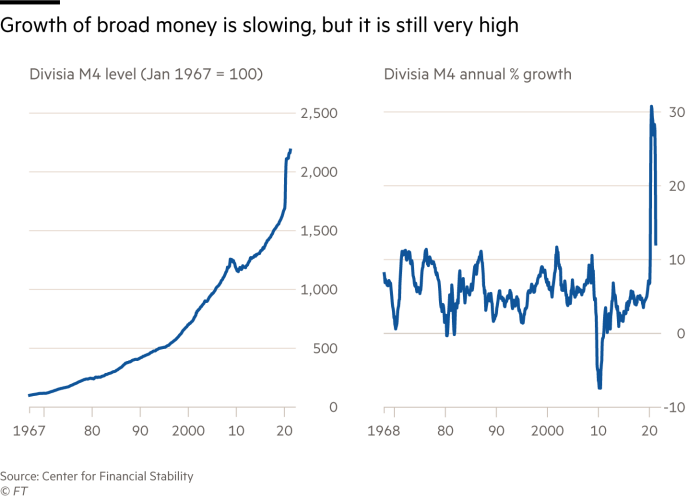 The graph shows that broad money growth has slowed, but it is still high