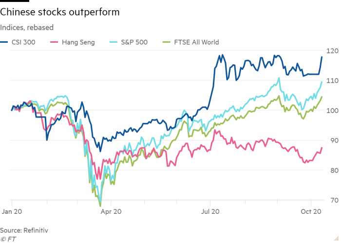 Line chart of Indices, rebased showing Chinese stocks outperform
