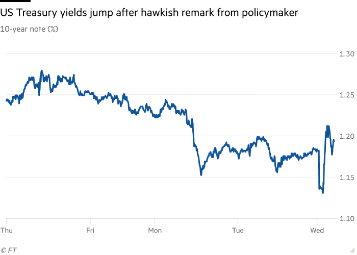 Line chart of 10-year note (%) showing US Treasury yields jump after hawkish remark from policymaker