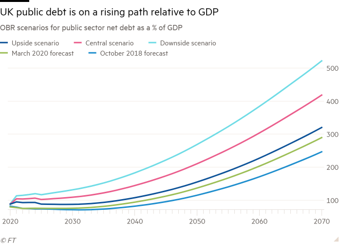 Line chart of OBR scenarios for public sector net debt as a % of GDP showing UK public debt is on a rising path relative to GDP