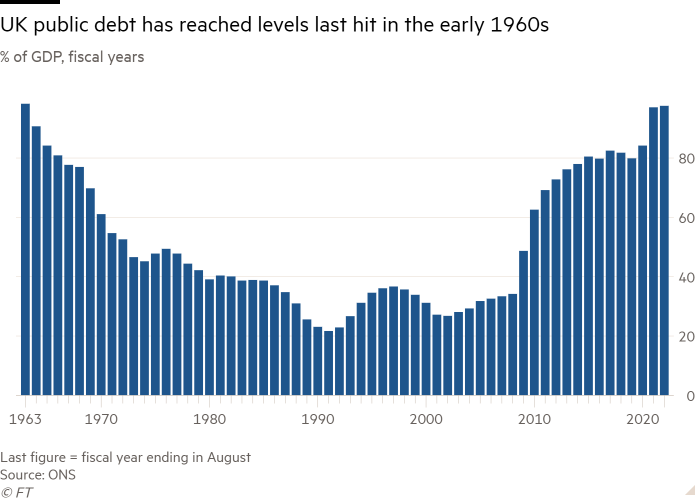 Column chart of % of GDP, fiscal years showing UK public debt has reached levels last hit in the early 1960s