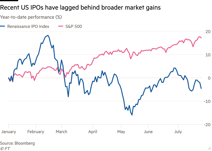 Line chart of Year-to-date performance (%) showing Recent US IPOs have lagged behind broader market gains