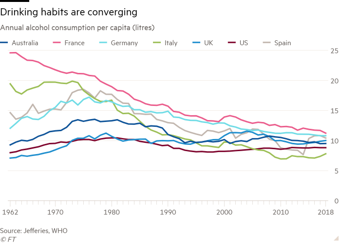 Compare the line graph of annual per capita alcohol consumption (liters) showing drinking habits around the world