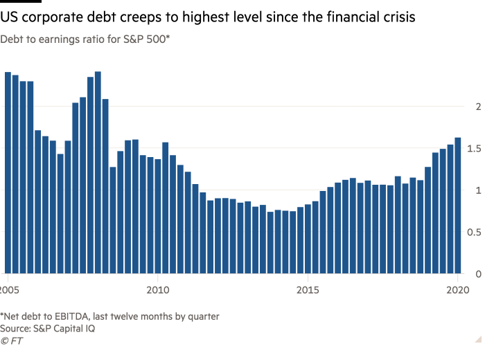 Column chart of Debt to earnings ratio for S&P 500* showing US corporate debt creeps to highest level since the financial crisis