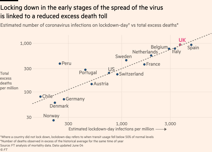 Chart showing that locking down in the early stages of the spread of the virus is linked to a reduced excess death toll