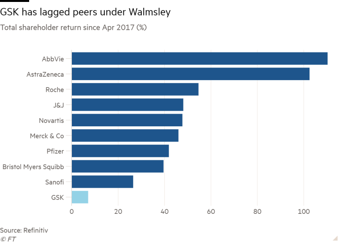 Bar chart of Total shareholder return since Apr 2017 (%) showing GSK has lagged peers under Walmsley