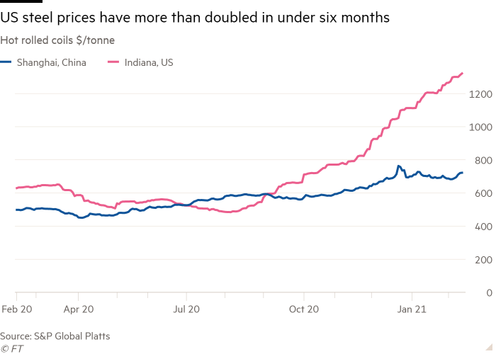 Line chart of Hot rolled coils $/tonne showing US steel prices have more than doubled in under six months