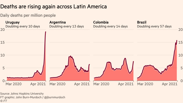 Chart showing that Covid-19 deaths are rising once again across Latin America