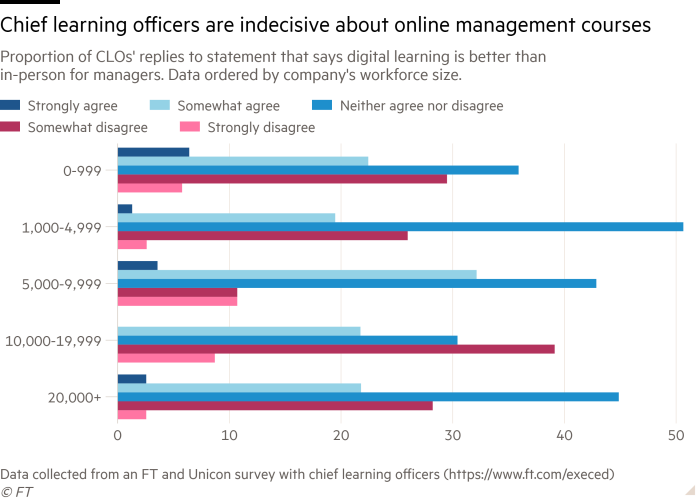 Bar chart of Proportion of CLOs' replies to statement that says digital learning is better than in-person for managers. Data ordered by company's workforce size. showing Chief learning officers are indecisive about online management courses
