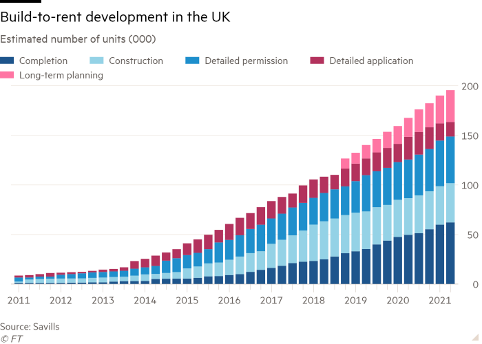 Chart showing the estimated number of build-to-rent developments in the UK