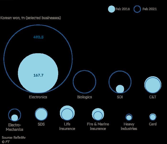 Samsung market capitalisations