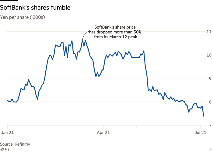Line chart of Yen per share ('000s) showing SoftBank's shares tumble