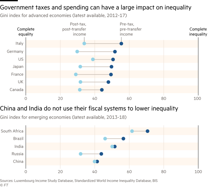 Dot chart compares the Gini index of developed and emerging economies