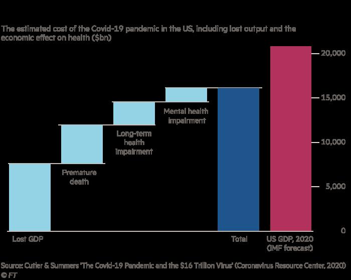 Gráficos de Martin Wolf que muestran el costo estimado de la pandemia en los EE. UU.