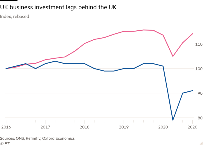 Line chart of Index, rebased showing UK business investment lags behind the UK
